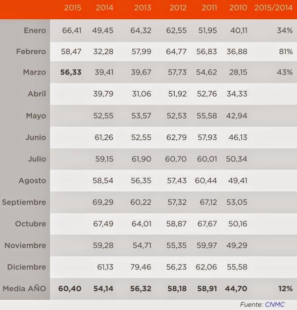 Asturias energ tica horario tarifas 2 0 2 1 3 0 3 1 - Precio hora jardinero ...