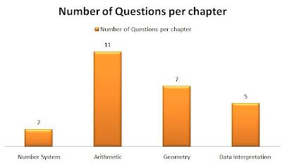 xat 2012 quantitative aptitude