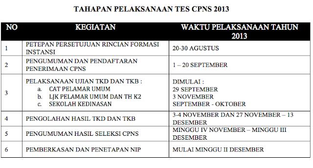 Jadwal CPNS 2013