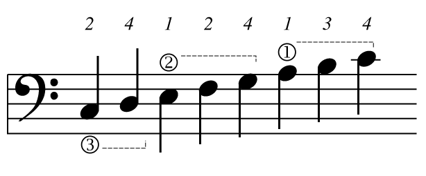 how to read tablature bass