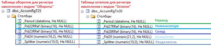 Таблица остатков и оборотов, создаваемых для каждого вида регистра накопления