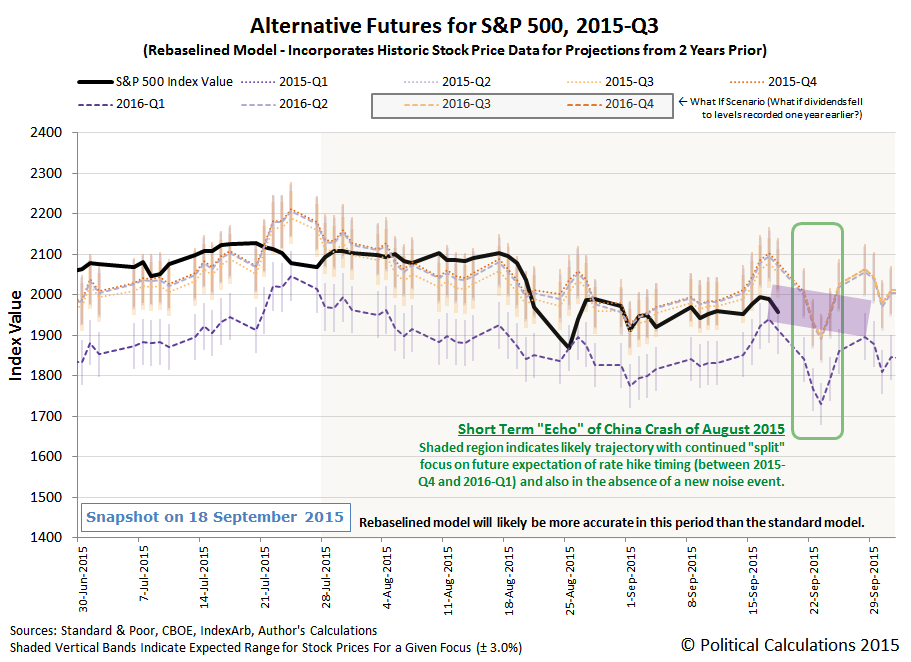 Alternative Futures - S&P 500 - 2015Q3 - Rebaselined Model - Snapshot on 2015-09-18