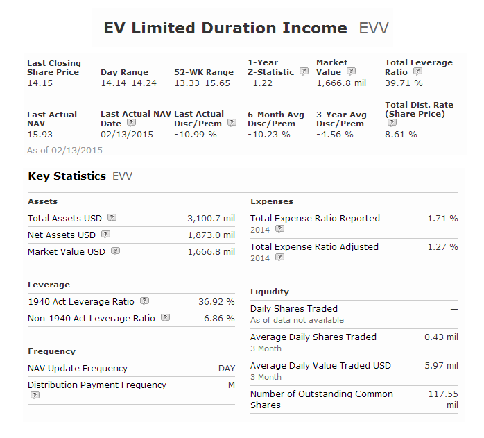 Eaton Vance Limited Duration Income Fund (EVV)
