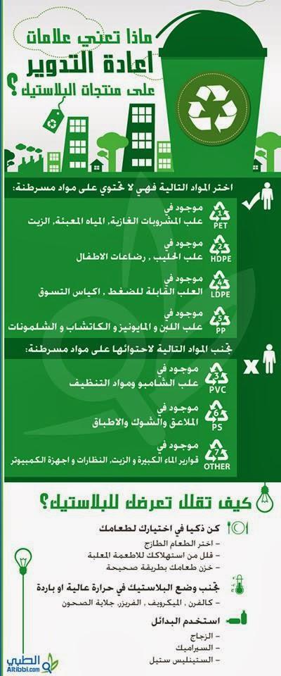 ماذا تعني علامات اعادة التدوير على العبوات البلاستيكية - إنفوجراف