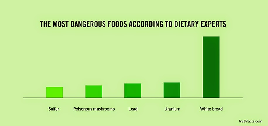 the diet dangers chart