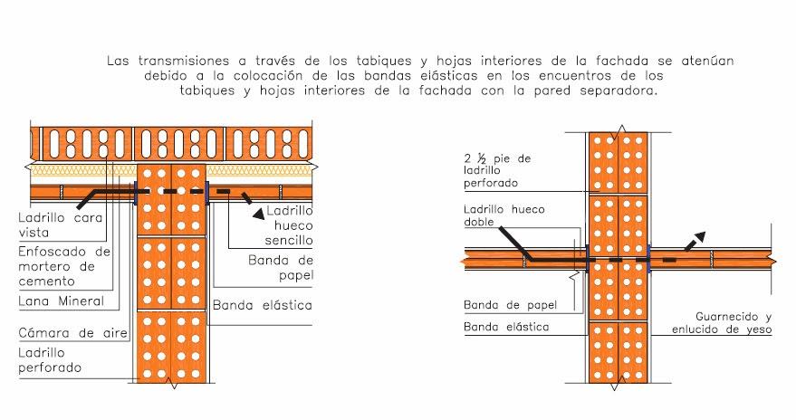 Dimensiones ladrillo hueco perfect ladrillo hueco for Medidas ladrillo perforado