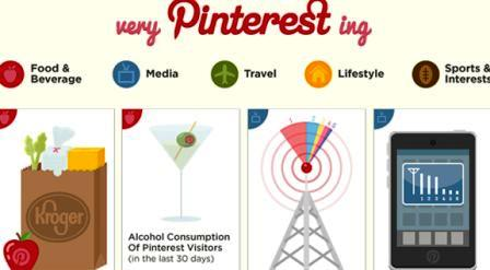 Pinterest Page Abusing information