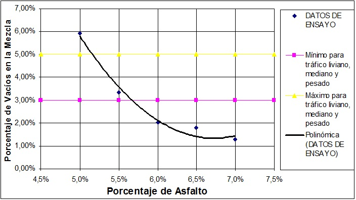 Curva Porcentaje de Vacíos en la Mezcla vs. Porcentaje de Asfalto