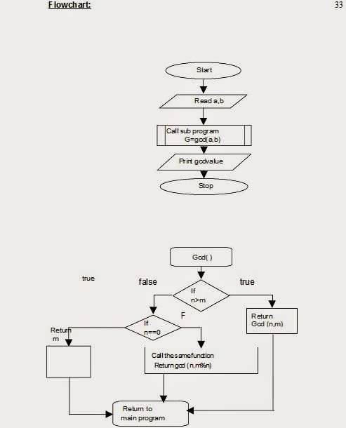 Let Us See C Language Flow Chart For To Find The Gcd Of