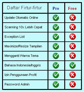 Perbedaan Smadav Pro dan Smadav Free