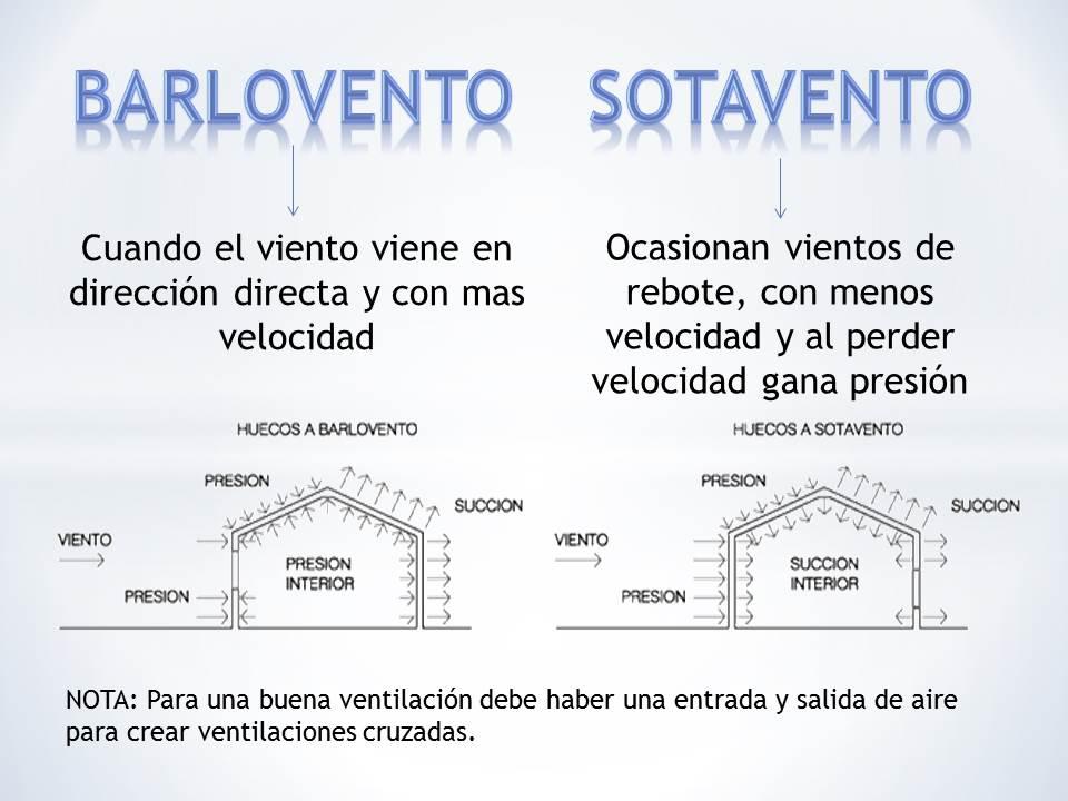 Arquitectura ambiente y ciudad i barlovento y sotavento - Barlovento y sotavento ...