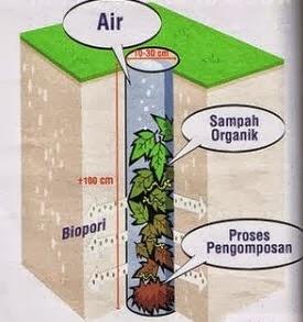 Biopori, lubang kecil yang bermanfaat atasi banjir