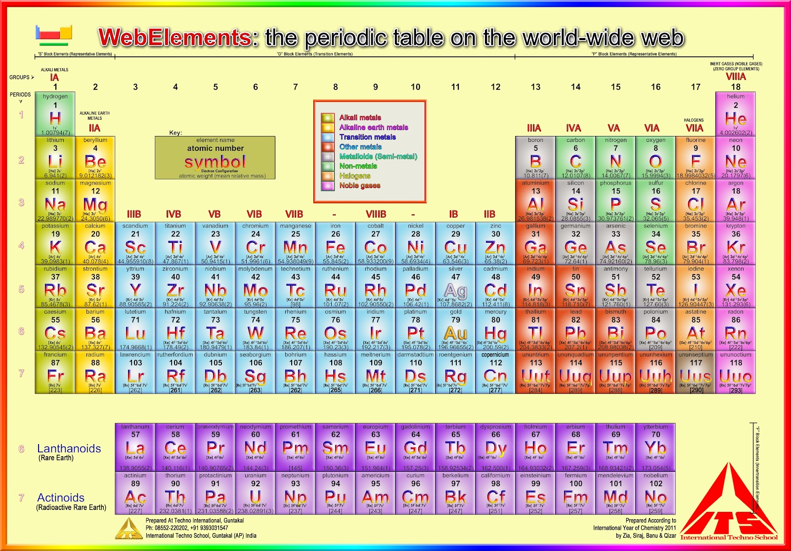 Summary Webelements Periodic Table Aluminium The Essentials