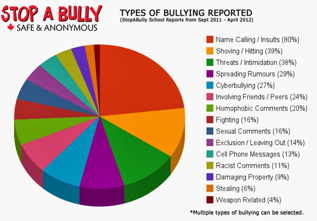 Bullying it starts with you types of bullying