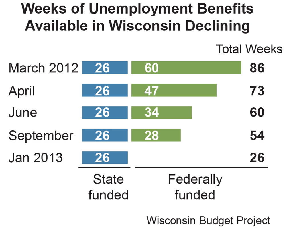 » unemployment benefits