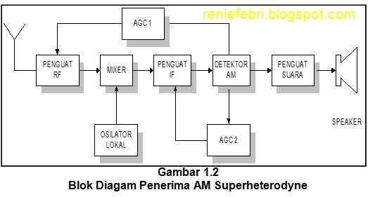 Penerima am superheterodyne story of life prinsip superheterodyne terjadi apabila jika dua buah sinyal sinusoida dengan frekuensi berbeda dicampur sehingga keduanya mengalikan atau saling menambah ccuart Choice Image