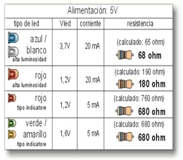 El mundo del diodo led tablas de consumo led 12v 5v for Tabla equivalencia led vatios