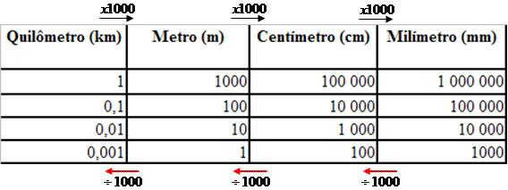 cae825af4 Transformação de medidas de comprimento