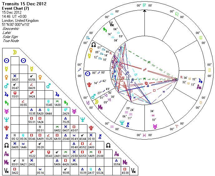 Annual solar horoscope 2013 - Sagittarius