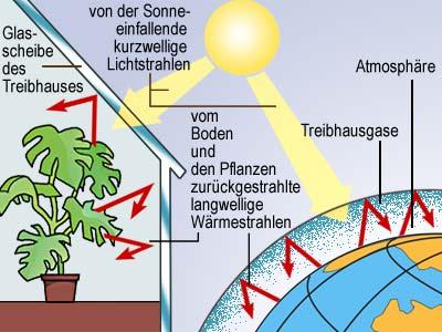 Welche Ursachen hat der Klimawandel?   Dr. Georg Pagenstedt