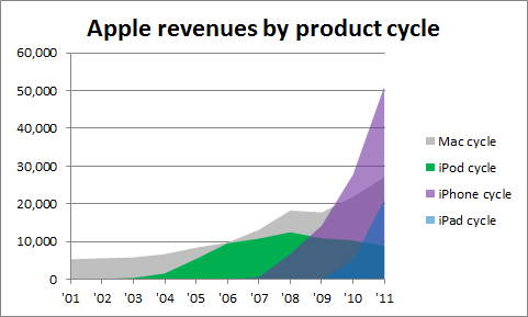 managing organization life cycles apple inc Firms may also cluster together in close proximity during the early stages of the industry life cycle to have access to key materials or strategic management.