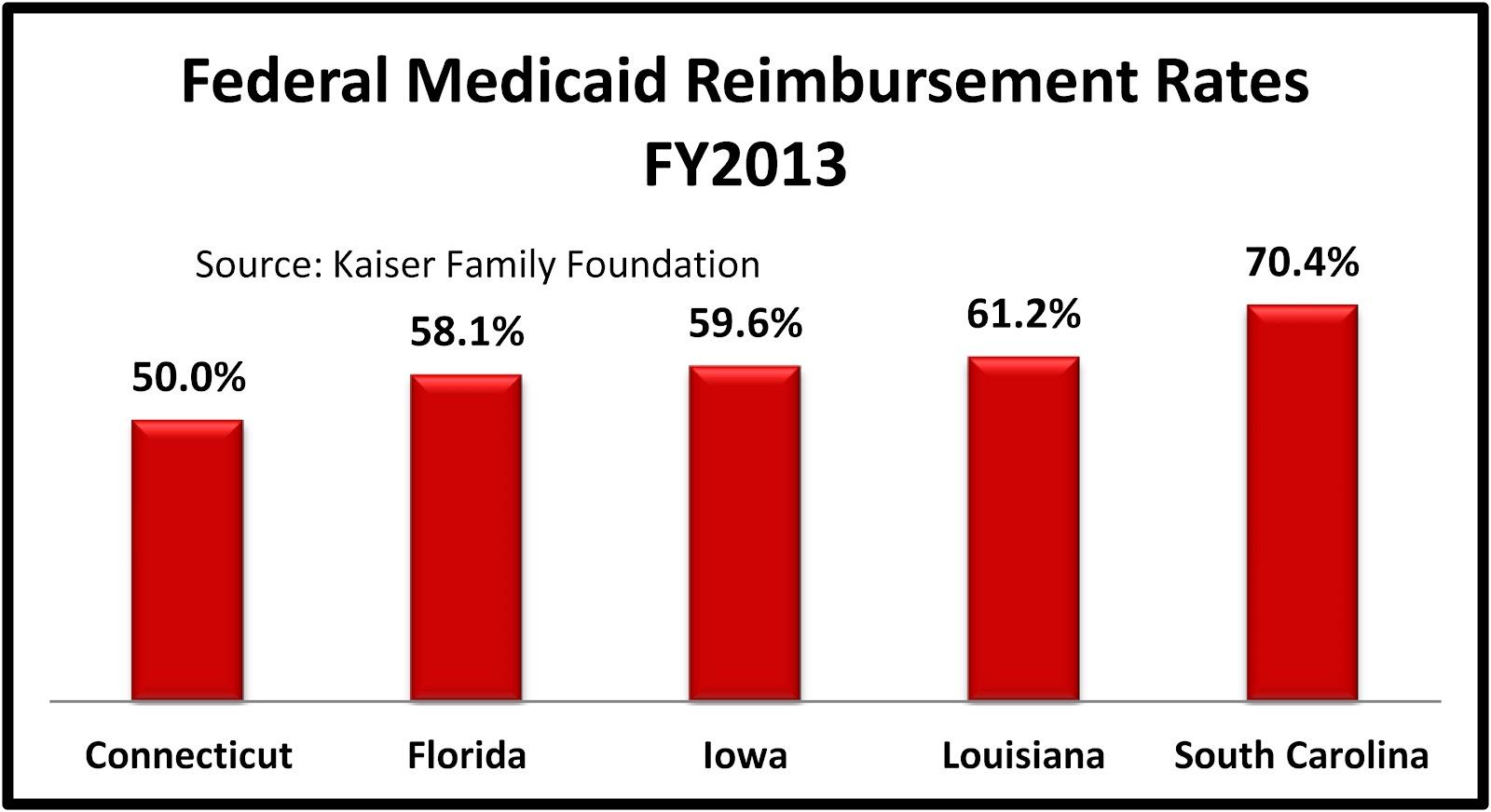 Medicaid Reimbursement For Nursing Homes