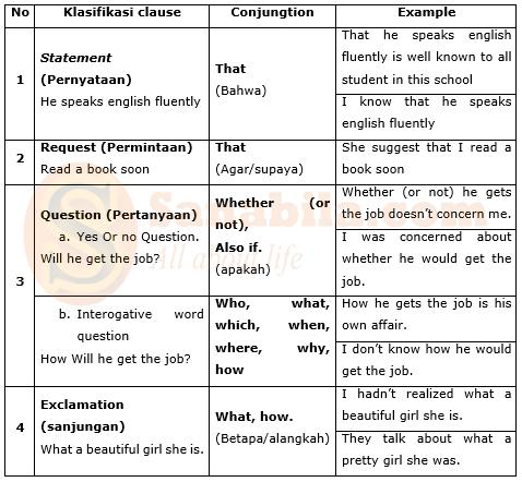 Pengertian dan Contoh Noun Clause dalam bahasa Inggris
