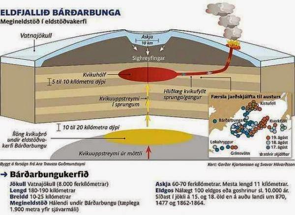 http://www.meteoportaleitalia.it/images/thumbnails/images/Paolo%20Lui/Agosto_2014/1_vulcano_Bardarbunga-600x439.jpg