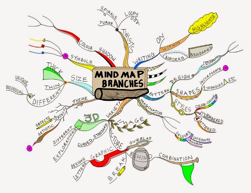mindmup is a free mind mapping tool that can be used online - Mind Map Online Tool
