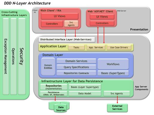 Ddd el dominio es el coraz n de una aplicaci n xurxo for Arquitectura de capas software