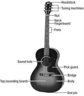Belajar Melodi Gitar Akustik Dasar