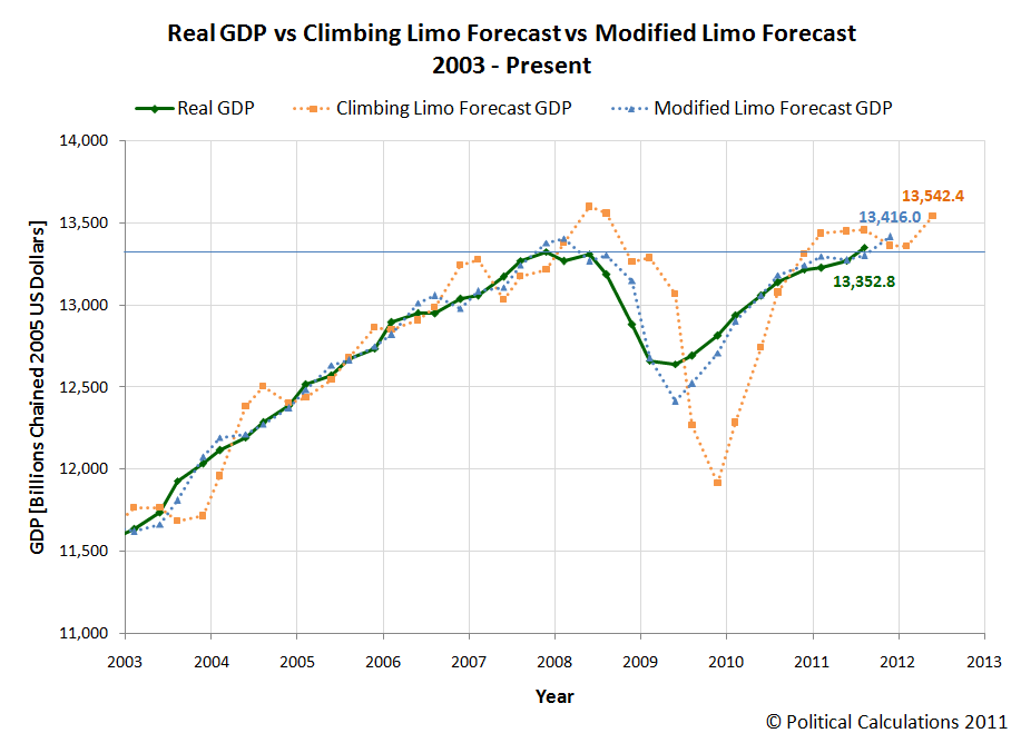 GDP Forecast: Real GDP vs Climbing Limo vs Modified Limo, 2011Q3-Advance Estimate