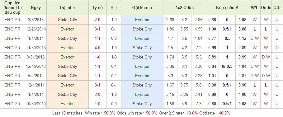 Everton vs Stoke link vào 12bet