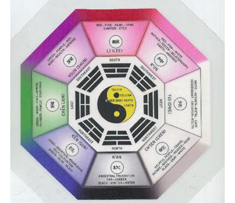 Home decor ideas the bagua map of feng shui or - Feng shui accessories home ...