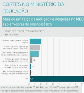 Dilma corta verba para pré-escola e creche; vagas eram promessa eleitoral - 22/07/2015 -em Folha de S.Paulo