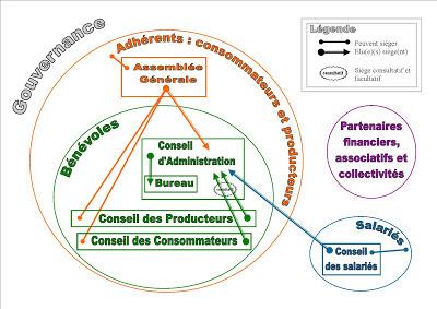 Organigramme de l'association Pays'en Ville
