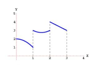 Funciones definidas por tramos