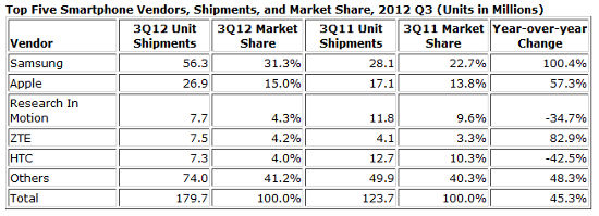Top 5 smartphone vendor in 2012