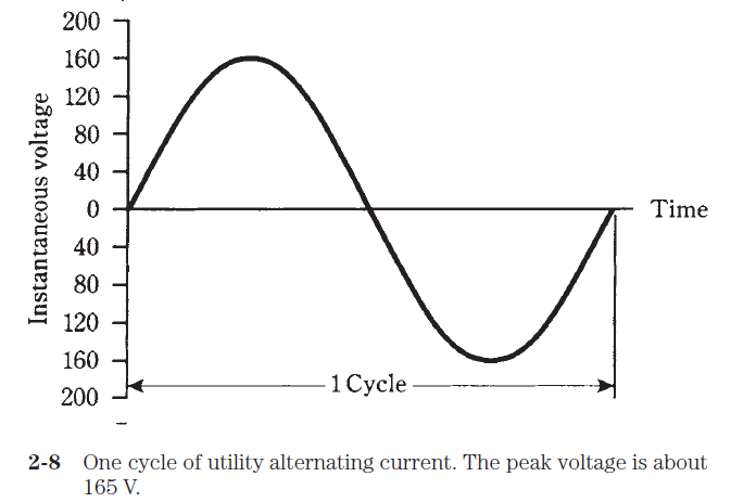 tutorial alternating current images