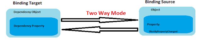 TwoWay DataBinding Mode example