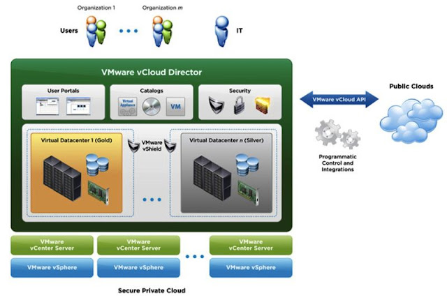 Free Video Training - VMware vCloud Director