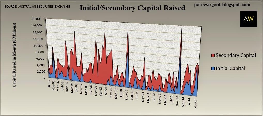 initial capital raised