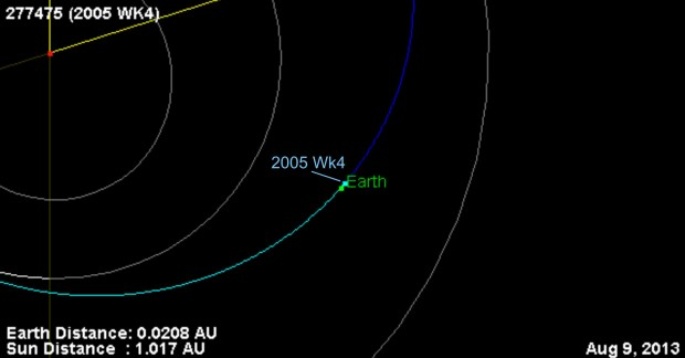 Ο αστεροειδής 2005 WK4