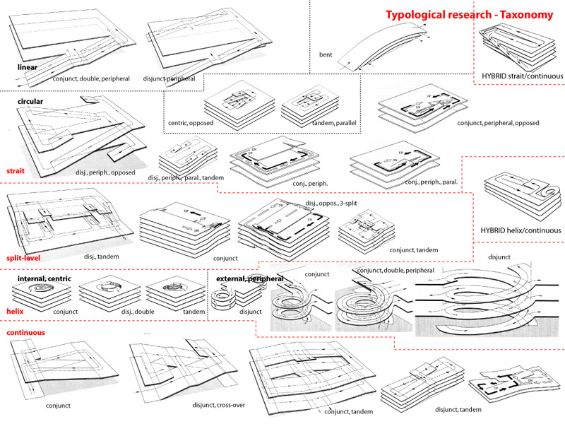 Parking Typologies on 1111 Lincoln Road Plans