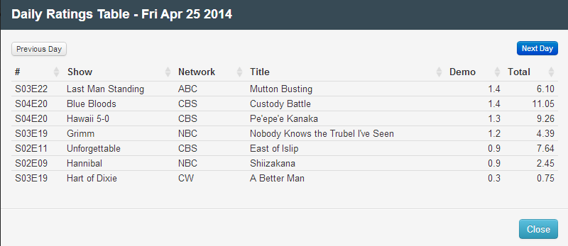 Final Adjusted TV Ratings for Friday 25th April 2014