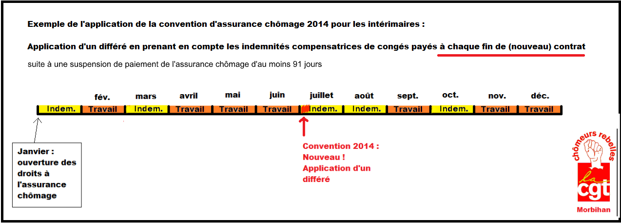 comment calculer allocation chomage 171 stannet es