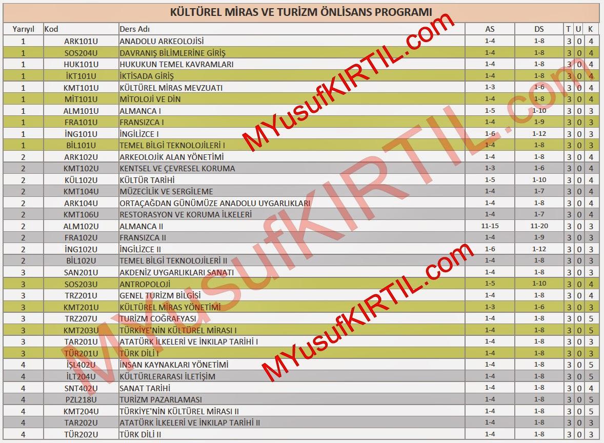 Açıköğretim Fakültesi (AÖF) Kültürel Miras ve Turizm Bölümü Dersleri / Sorumlu Olunan Üniteler / Ders Kredileri