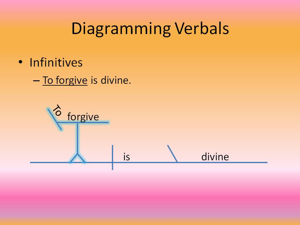 "An example sentence diagram for the sentence ""To fogive is divine."" A diagram  of a sentence with an infinitive."