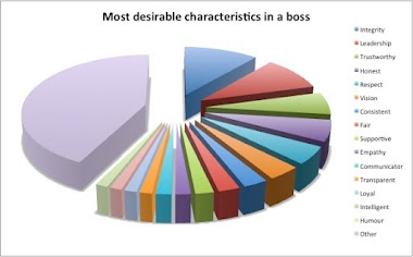 15 most desirable characteristics in a boss