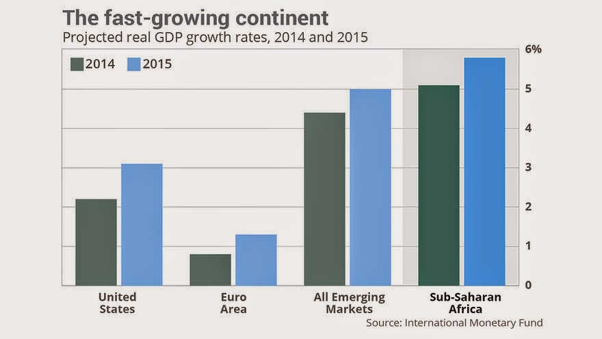 Africa GDP Growth Rates Comparison